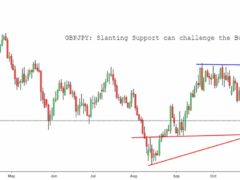 Forex-technical-trade-overview, Forex-chart-trade-analysis, Best-forex-chart-trade-analyst-Delhi, Online-forex-chart-trade-ideas-Delhi, Free-forex-signal-trade-ideas-Delhi