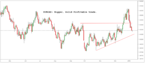 how low can eurcad go, can i trade eurcad in india, how to trade eucad, is eurcad going up, is eurcad going down, what is eurcad basis