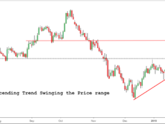 gbpnzd chart, gbpnzd pip value, gbpnzd sentiment, gbpnzd investing, gbpnzd tradingview, gbpnzd analysis, gbp nzd technical analysis, gbpnzd daily analysis