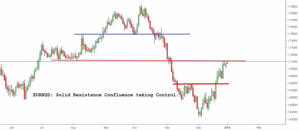 eurnzd-chart, eurnzd-pip-value, eurnzd-investing, eurnzd-analysis, eurnzd-technical-analysis, eurnzd-forex-analysis, eurnzd-chart-analysis