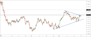 usdcad fx rate, usdcad technical analysis, usdcad buy or sell, usdcad support and resistance, usdcad correlation, usdcad bloomberg, usdcad chart, usdcad tradingview, usdcad investing, usdcad live chart, usdcad news