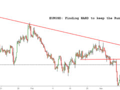eurusd chart, eurusd tradingview, eurusd analysis, eurusd bullish, eurusd bearish, eurusd chart live, eurusd dailyfx, eurusd forex analysis, eurusd long term forecast