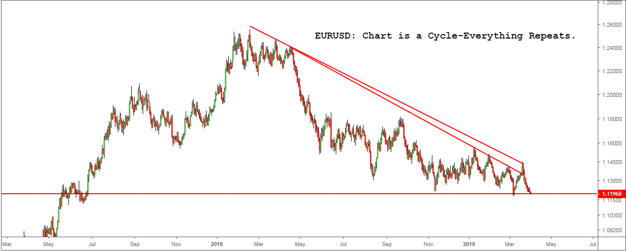 EURUSD Chart is a Cycle-Everything Repeats