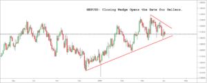 GBPUSD Closing Wedge Opens the Gate for Sellers.
