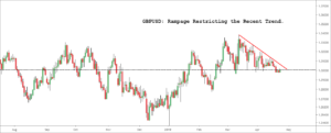 GBPUSD Rampage Restricting the Recent Trend