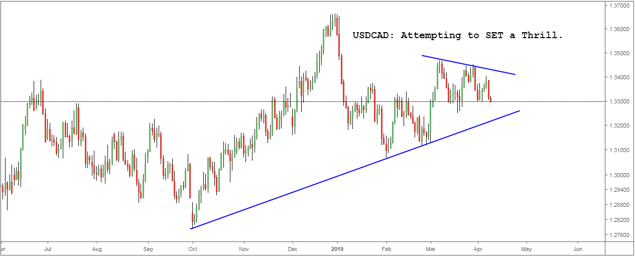 USDCAD Attempting to SET a Thrill.