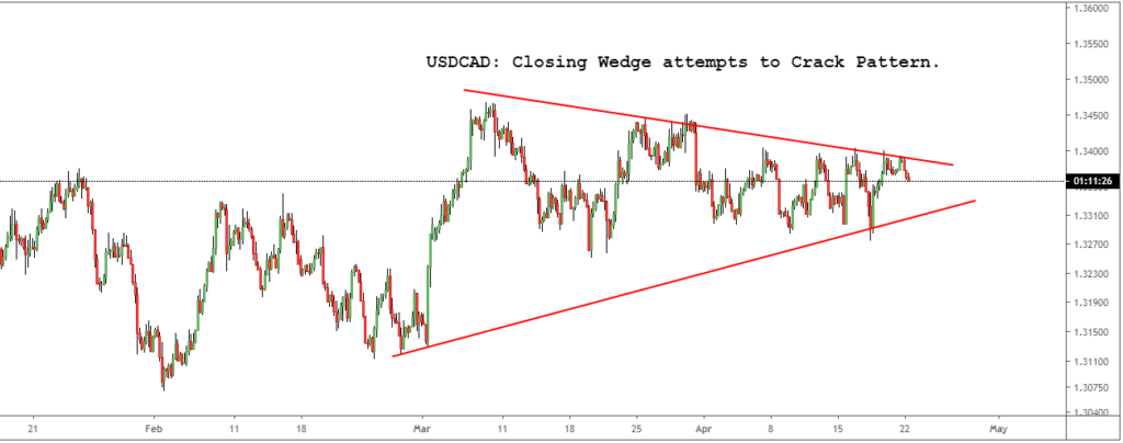 USDCAD: Closing Wedge attempts to Crack pattern
