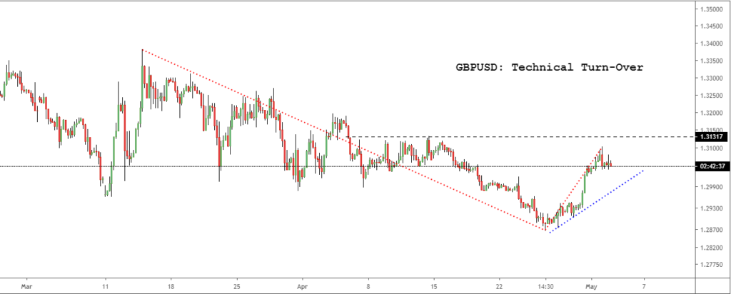 GBPUSD Technical Turn-Over