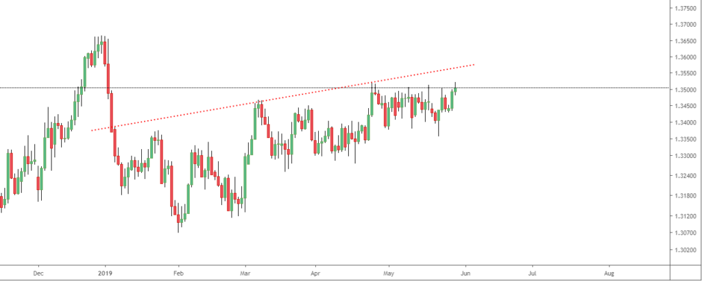 USDCAD Know What BoC Done! Traders Alert!