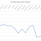 "US and Vietnam: from ""Best Friends"" to Trade Rivals?"