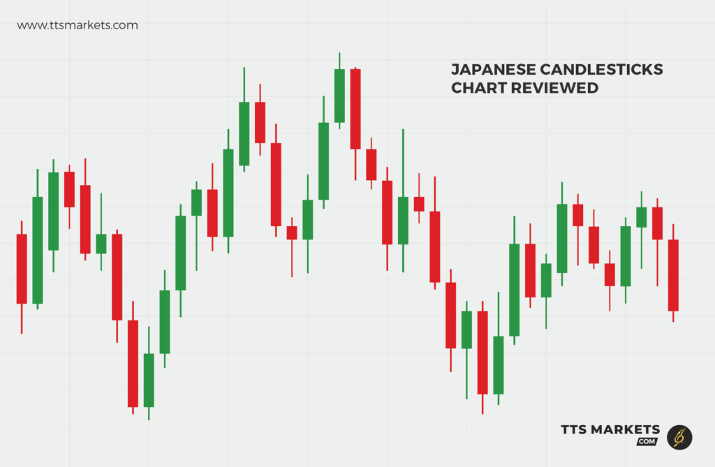 forex education| japanese candle stick chart | ttsmarkets.com