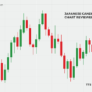 Japanese Candlesticks Chart Reviewed