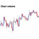 Japanese Candlesticks Chart volume