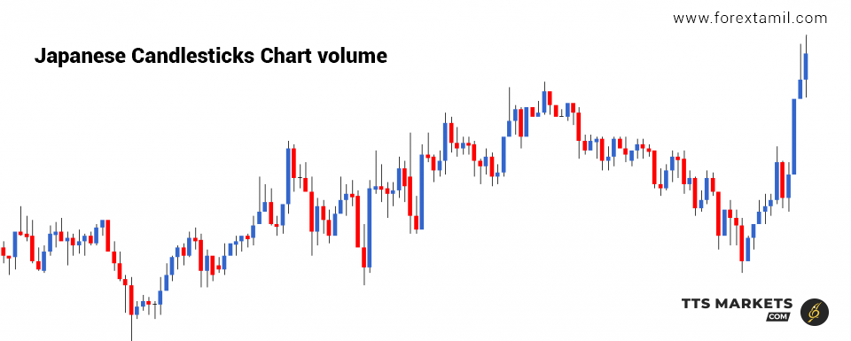 Forex education | Japanese candle stick chart volume | ttsmarkets.com