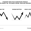 Frequently Used Forex Candlesticks Patterns: The Double Top, The Double Bottom, Head And Shoulders
