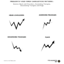 Frequently Used Forex Candlesticks Patterns : Inverse Head and Shoulders, Ascending Triangles, Descending Triangles and flags