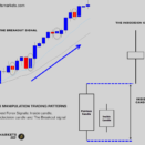 Bank Manipulation Trading Patterns –  Inside Candle, The indecision Candle and The Breakout Signal